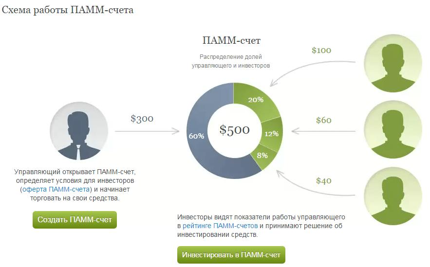 Изображение - Во что вложить небольшую сумму денег 2015-05-08-11-52-19-PAMM-scheta-PAMM-Accounts-investitsii-i-upravlenie-kapitalom-na-rynke-Forex-Opera
