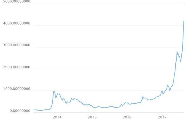 Изображение - Как обменять или купить bitcoin за рубли инструкция chart