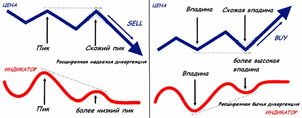 Изображение - Дивергенция и конвергенция на forex и в трейдинге в целом rasshirennaya-1024x400