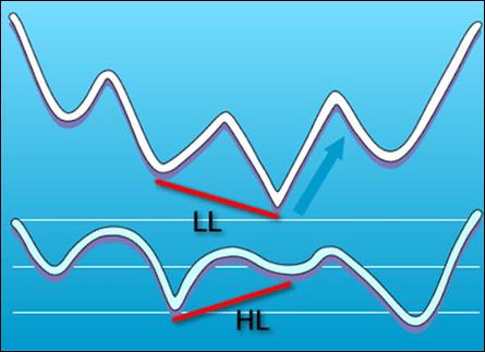 Изображение - Дивергенция и конвергенция на forex и в трейдинге в целом regular-divergence