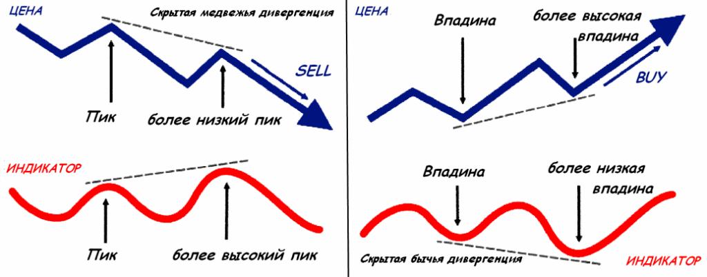 Изображение - Дивергенция и конвергенция на forex и в трейдинге в целом skrytaya-1024x402