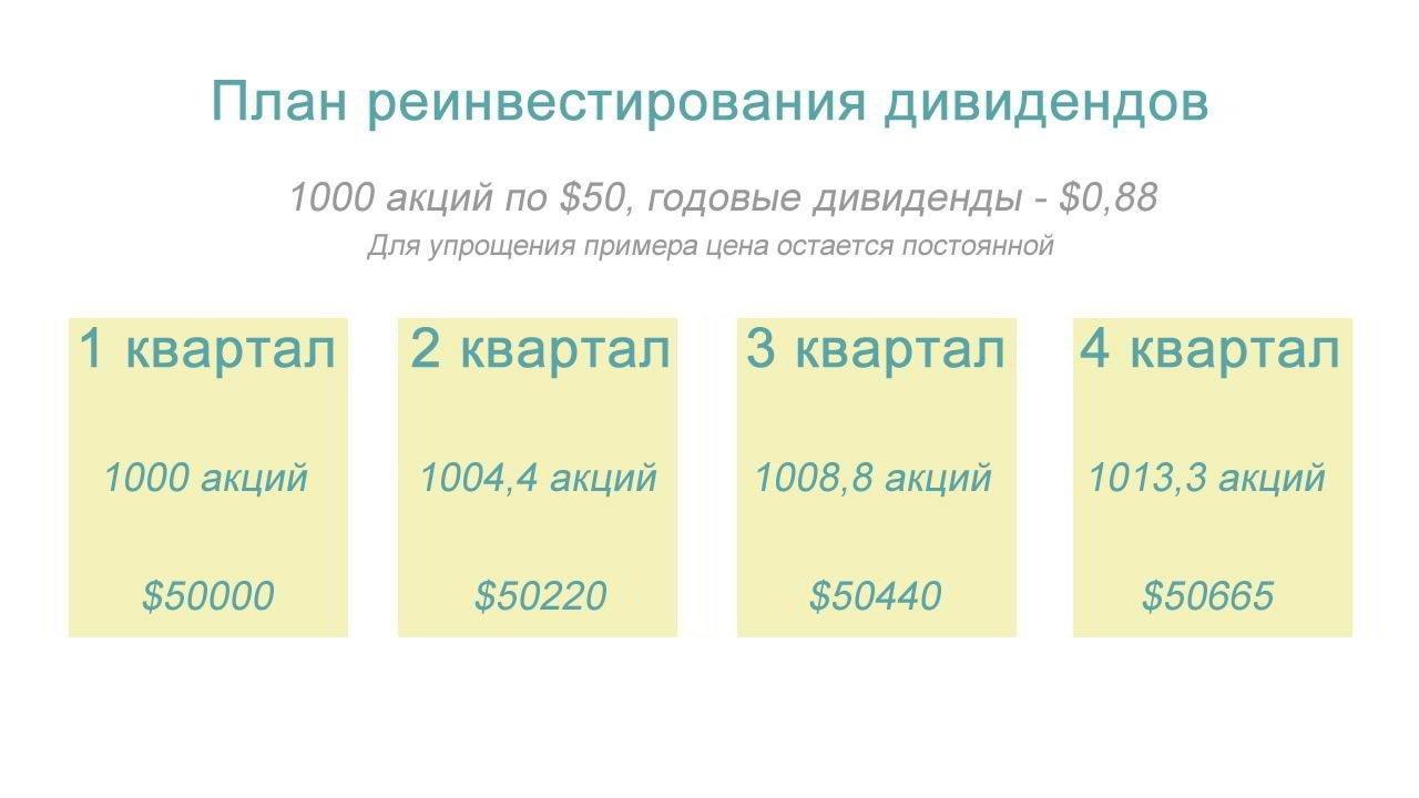 Пример плана реинвестирования дивидендов