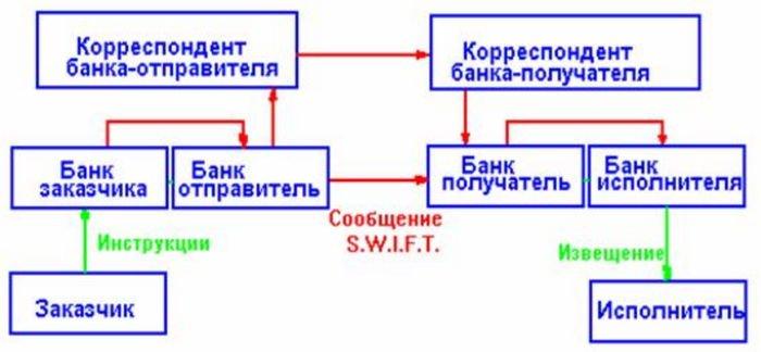 Суть банковской системы SWIFT