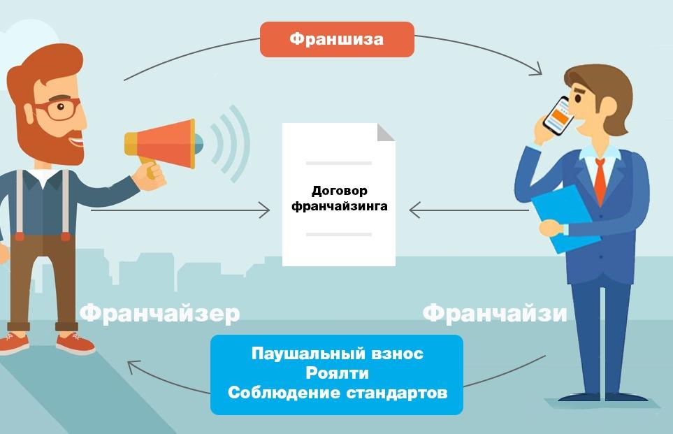 Изображение - Что такое франшиза простыми словами сравниваем условия с самостоятельным бизнесом 29i55eea416012c4