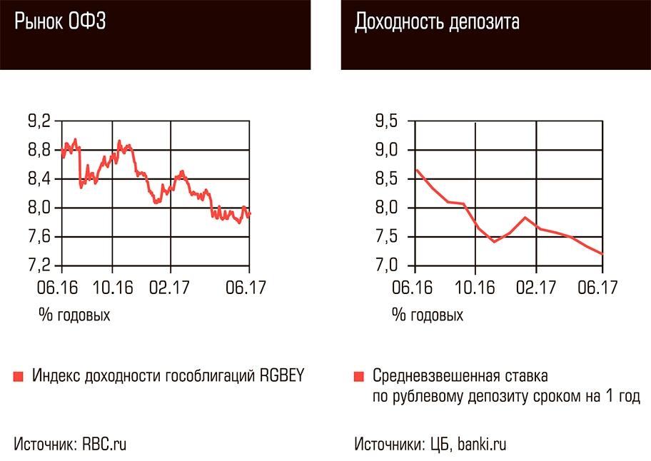 Сравнение доходности облигаций ФЗ с банковскими вкладами