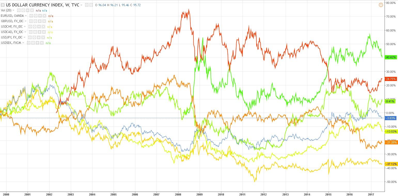 Изображение - Форекс-стратегии на основе индекса доллара dxy (usdx) Korrelyatsiya