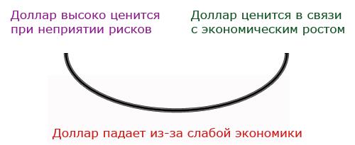 Изображение - Форекс-стратегии на основе индекса доллара dxy (usdx) Ulyibka