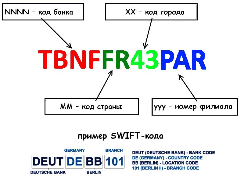 Изображение - Как работает система переводов swift chto-takoe-Svift-kod-banka1