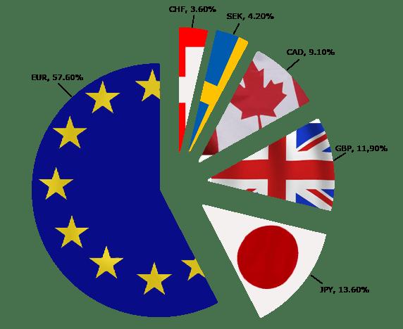 Изображение - Форекс-стратегии на основе индекса доллара dxy (usdx) flags