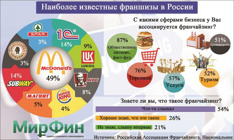 Самые известные франшизы в России