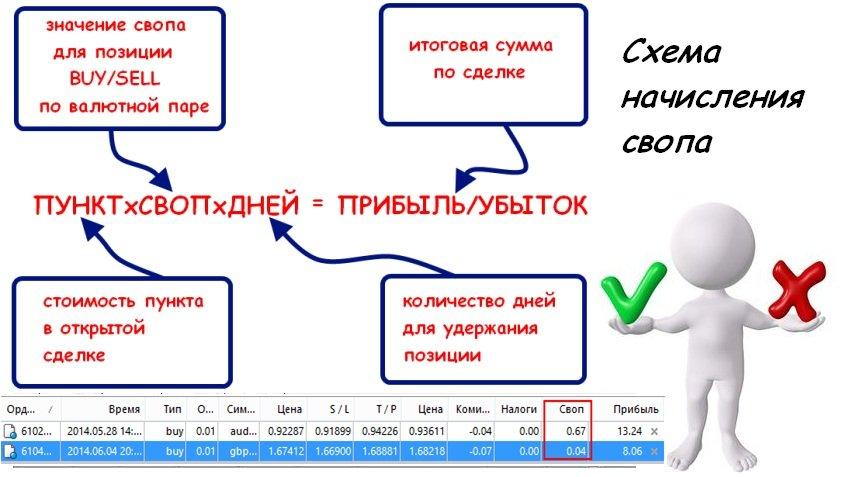 Изображение - Ролловер (своп) — что это такое в контексте форекса и памм-счетов skk006