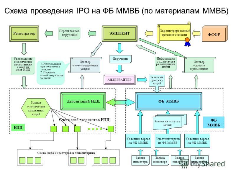ipo diagram