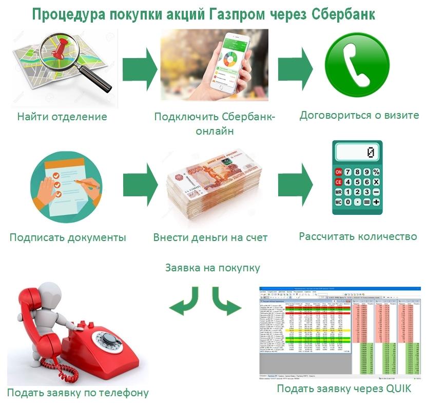 Изображение - Где купить акции газпрома физическому лицу цена Etapy_otkrytiya_scheta_Sberbanke