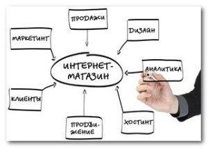 Изображение - Какой бизнес можно открыть на 100 тысяч рублей kak-otkryt-svoj-internet-magazin-300x213