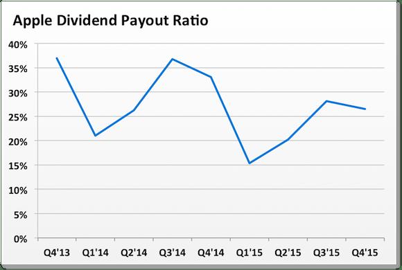 Изображение - Как купить акции apple стоимость и динамика aapl-payout-ratio_large