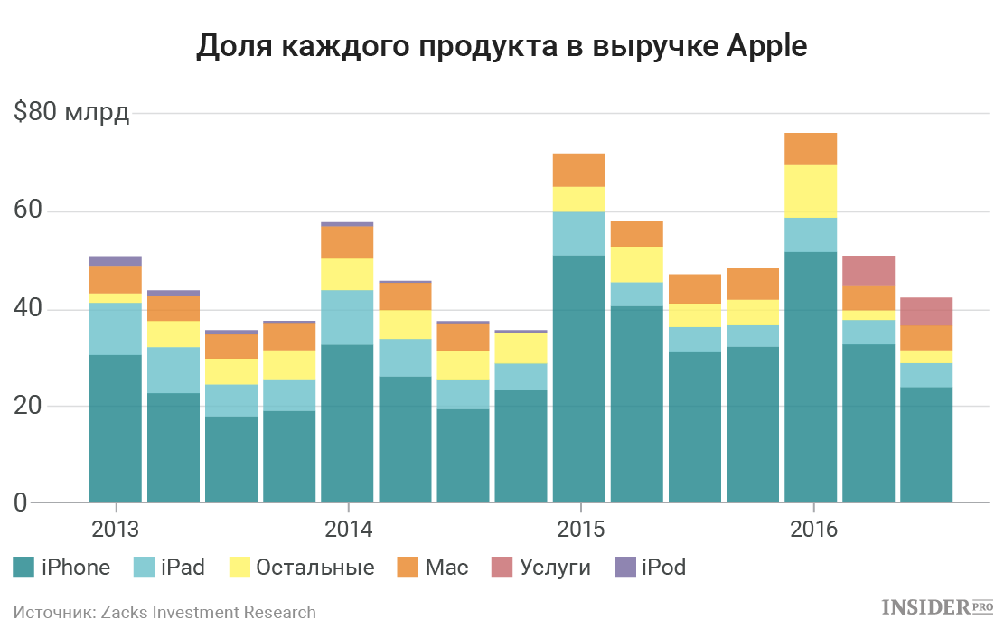 Изображение - Как купить акции apple стоимость и динамика b08eafb22