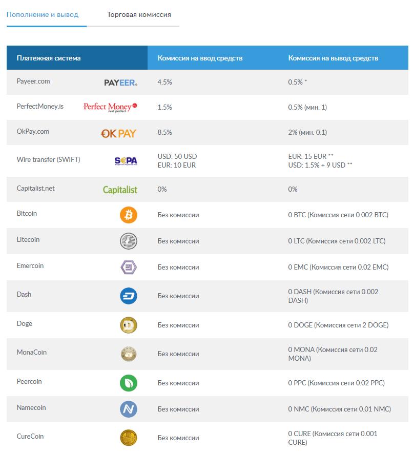 Изображение - Livecoin — почти идеальная криптовалютная биржа. только для новичков Livecoin-Popolnenie-i-spisanie